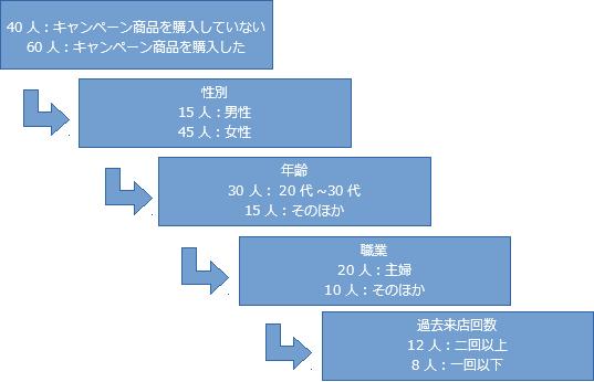 階層クラスター分析